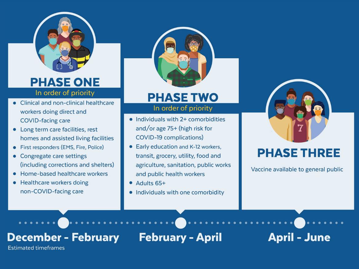 Vaccine-Phases-MassGov