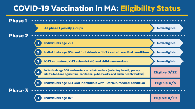 State announces vaccine timeline for all residents