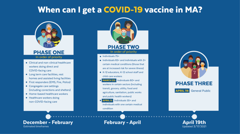 when can i get a covid vaccine in ma
