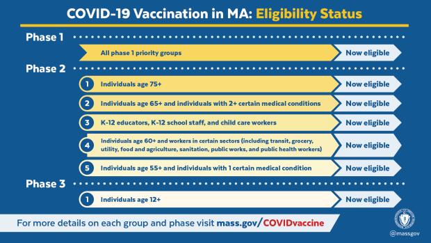 VACCINE eligibility status